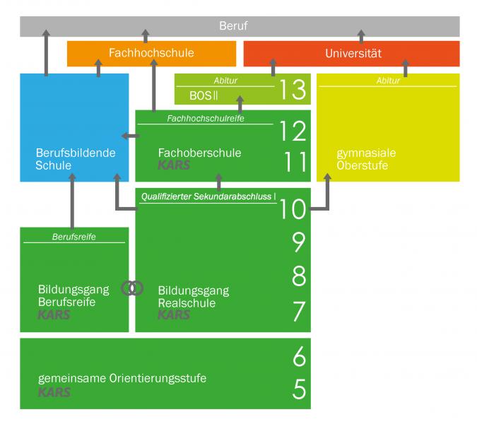 Grafik_Schullaufbahn